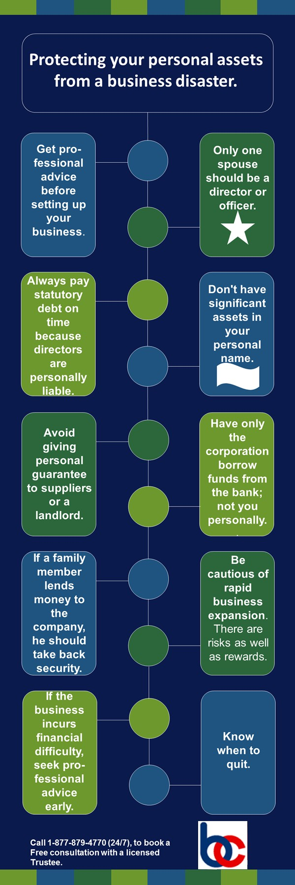 Bankruptcy Canada Infographics