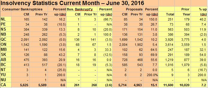 June, 2016 Insolvency Statistics