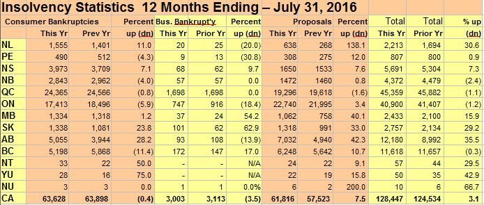 insolvency-statistics-12-months-to-july-2016