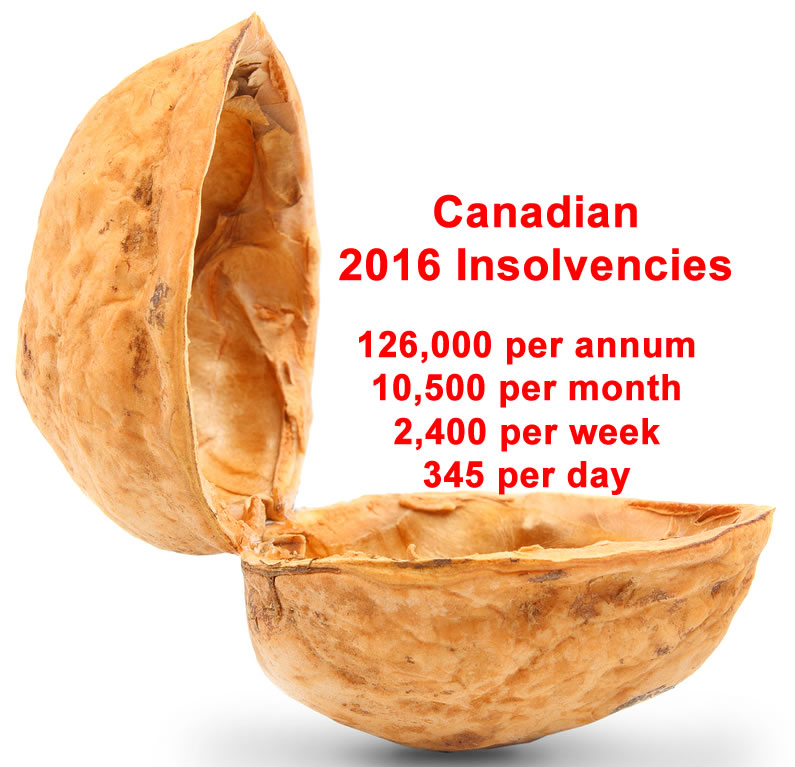 2016 Canadian Bankruptcy Statistics in a Nutshell