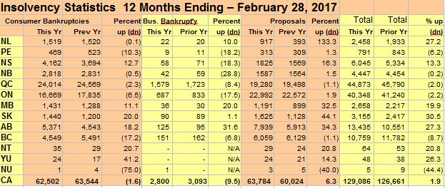 insolvency-statistics-12-months-ending-february-2017