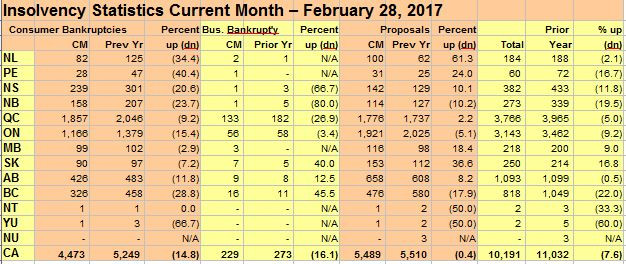 insolvency-statistics-february-2017