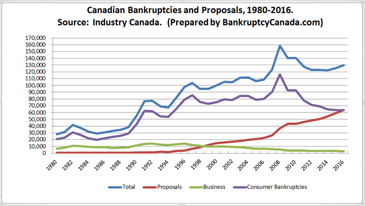 October 2017 Canadian Bankruptcy Statistics