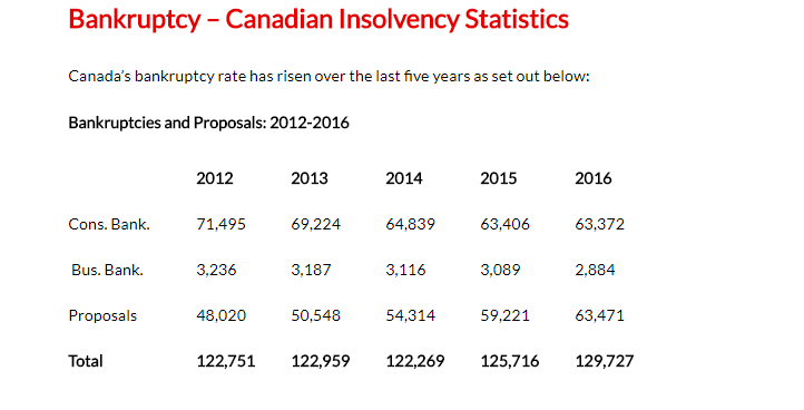 The Latest Canadian Insolvency Statistics – We meet them everyday